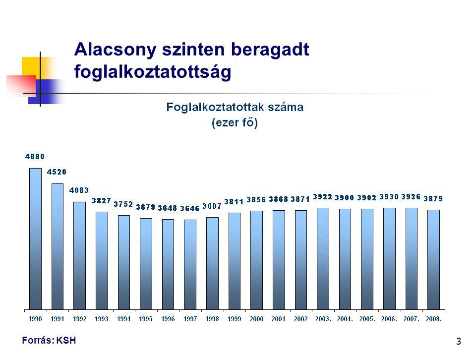 3 Alacsony szinten beragadt foglalkoztatottság Forrás: KSH
