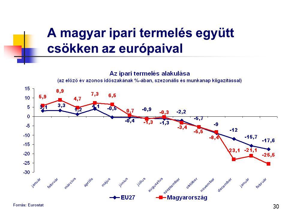 30 A magyar ipari termelés együtt csökken az európaival Forrás: Eurostat