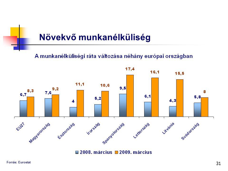 31 Növekvő munkanélküliség Forrás: Eurostat