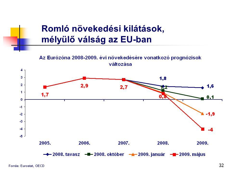 32 Romló növekedési kilátások, mélyülő válság az EU-ban Forrás: Eurostat, OECD