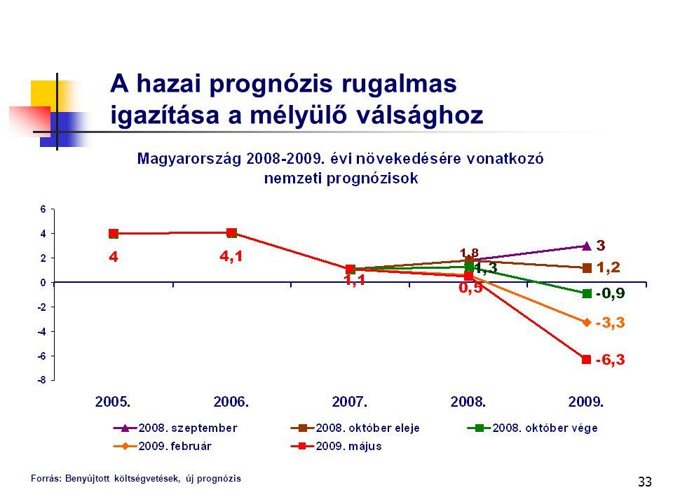 33 A hazai prognózis rugalmas igazítása a mélyülő válsághoz Forrás: Benyújtott költségvetések, új prognózis
