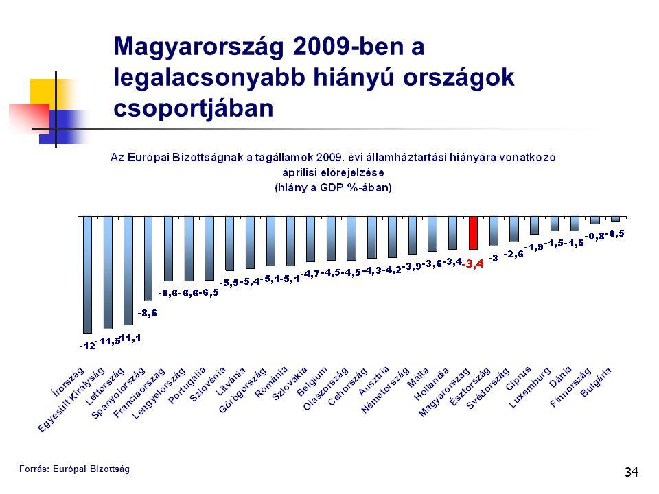 34 Magyarország 2009-ben a legalacsonyabb hiányú országok csoportjában Forrás: Európai Bizottság
