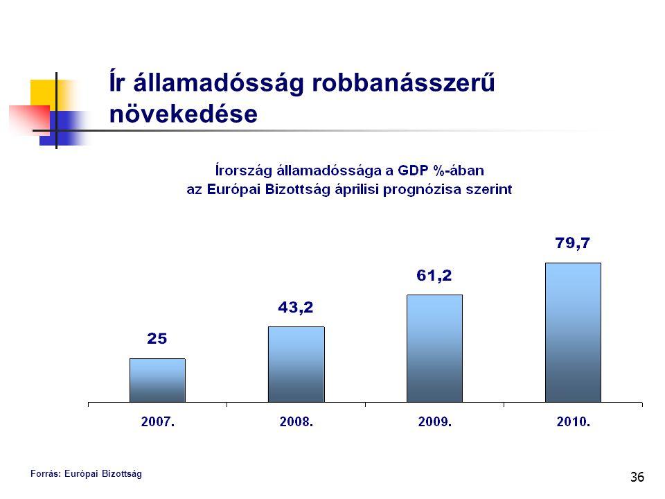 36 Ír államadósság robbanásszerű növekedése Forrás: Európai Bizottság