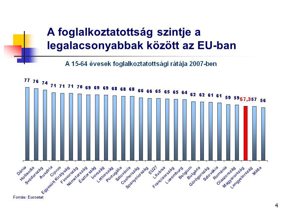 4 A foglalkoztatottság szintje a legalacsonyabbak között az EU-ban Forrás: Eurostat
