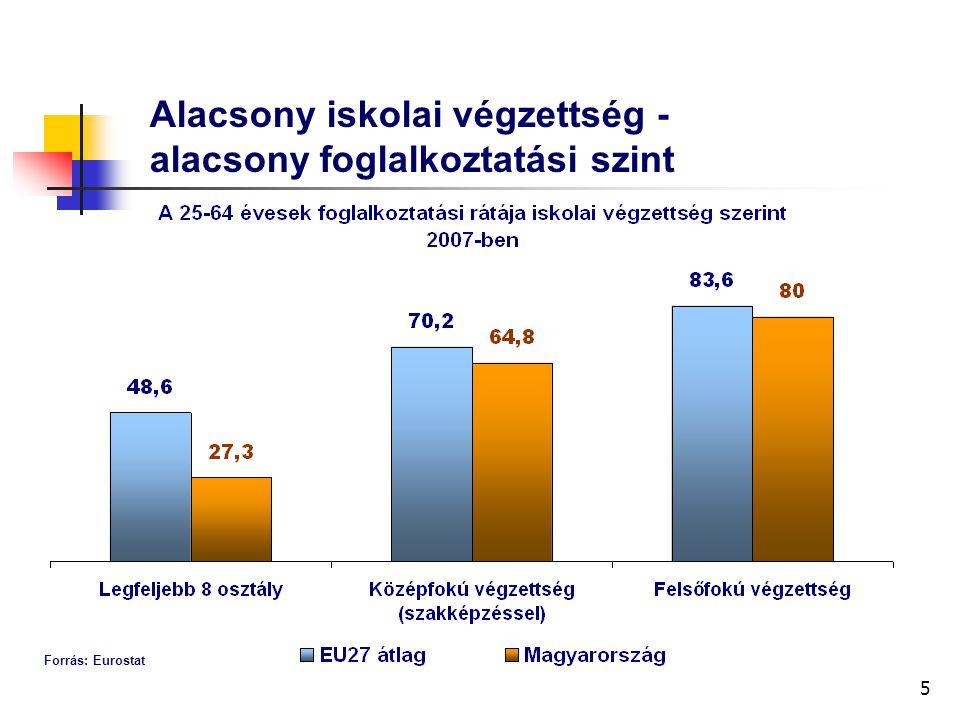 5 Alacsony iskolai végzettség - alacsony foglalkoztatási szint Forrás: Eurostat