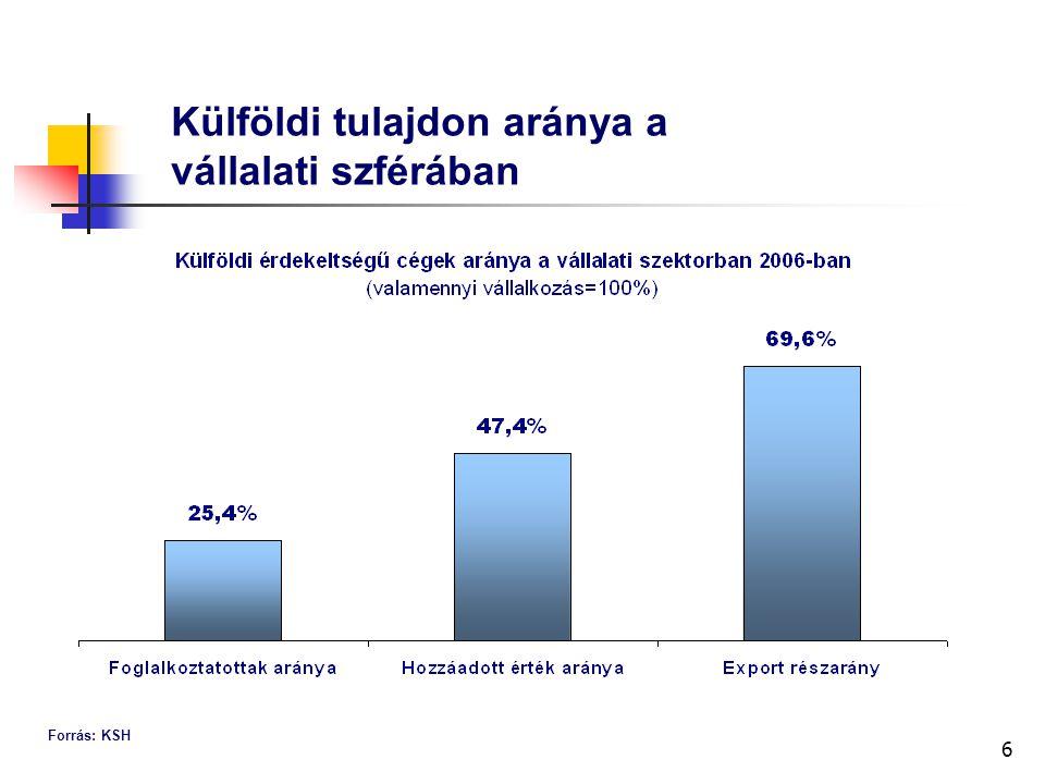 6 Külföldi tulajdon aránya a vállalati szférában Forrás: KSH