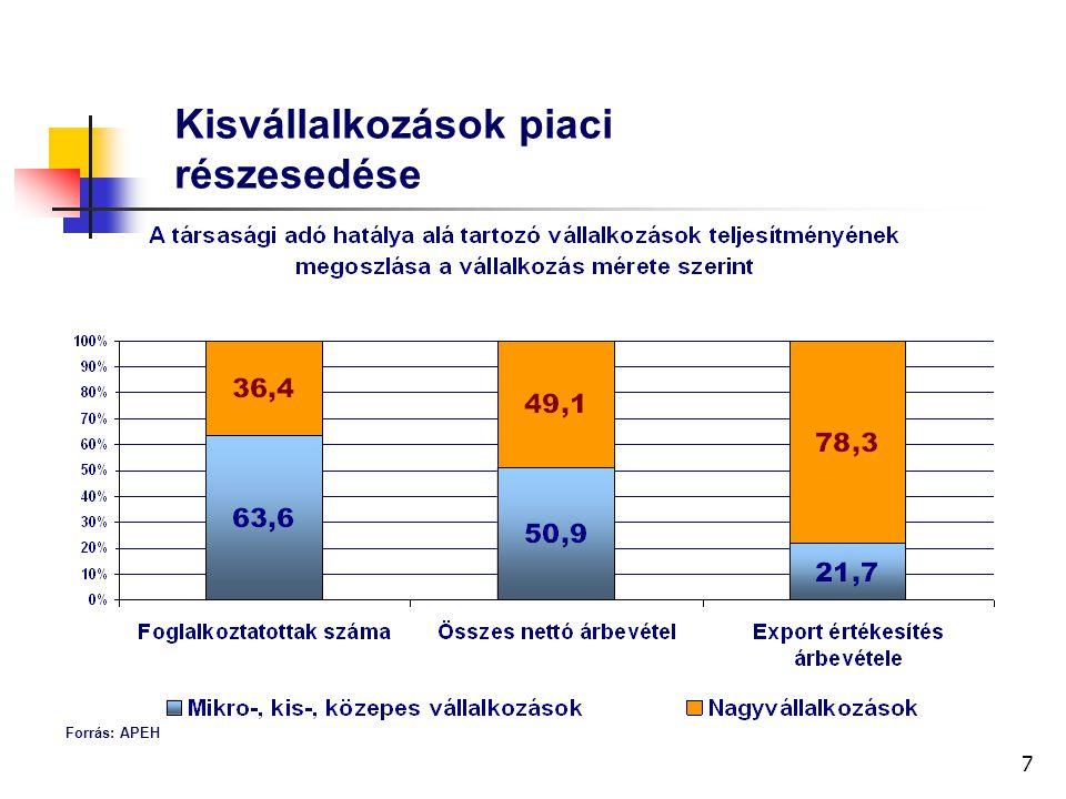 7 Kisvállalkozások piaci részesedése Forrás: APEH