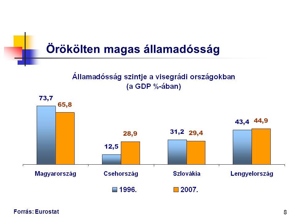 8 Örökölten magas államadósság Forrás: Eurostat