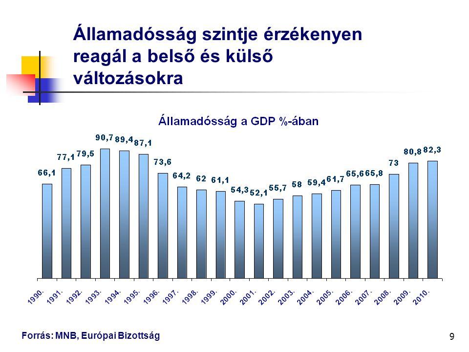 9 Államadósság szintje érzékenyen reagál a belső és külső változásokra Forrás: MNB, Európai Bizottság