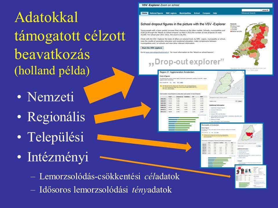 Adatokkal támogatott célzott beavatkozás (holland példa) Nemzeti Regionális Települési Intézményi –Lemorzsolódás-csökkentési céladatok –Idősoros lemor