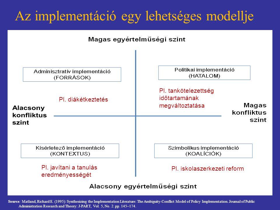 Az implementáció egy lehetséges modellje Source: Matland, Richard E. (1995): Synthesizing the Implementation Literature: The Ambiguity-Conflict Model