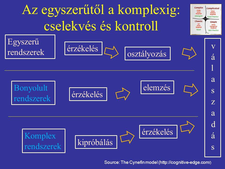 Az egyszerűtől a komplexig: cselekvés és kontroll Source: The Cynefin model (http://cognitive-edge.com /) érzékelés Egyszerű rendszerek Bonyolult rendszerek Komplex rendszerek osztályozás érzékelés elemzés kipróbálás érzékelés