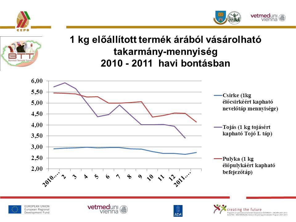 1 kg előállított termék árából vásárolható takarmány-mennyiség 2010 - 2011 havi bontásban