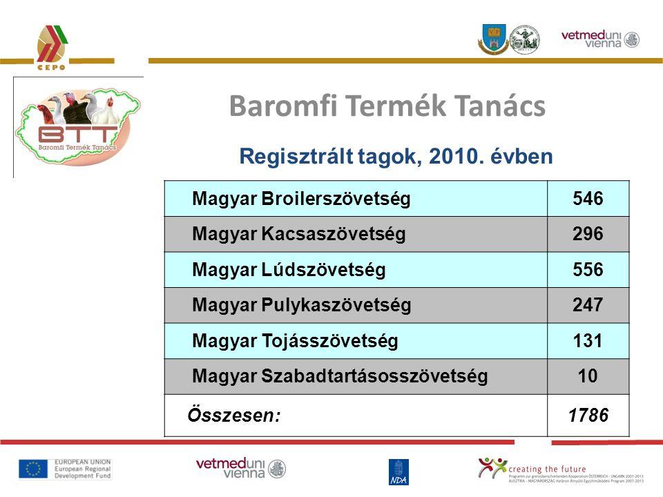 A terméktanács finanszírozása: Befizetési pontok: Vágóhidak, feldolgozók Keltetők Kereskedők Jérceforgalmazók Tojástermelők regisztrációs díjak