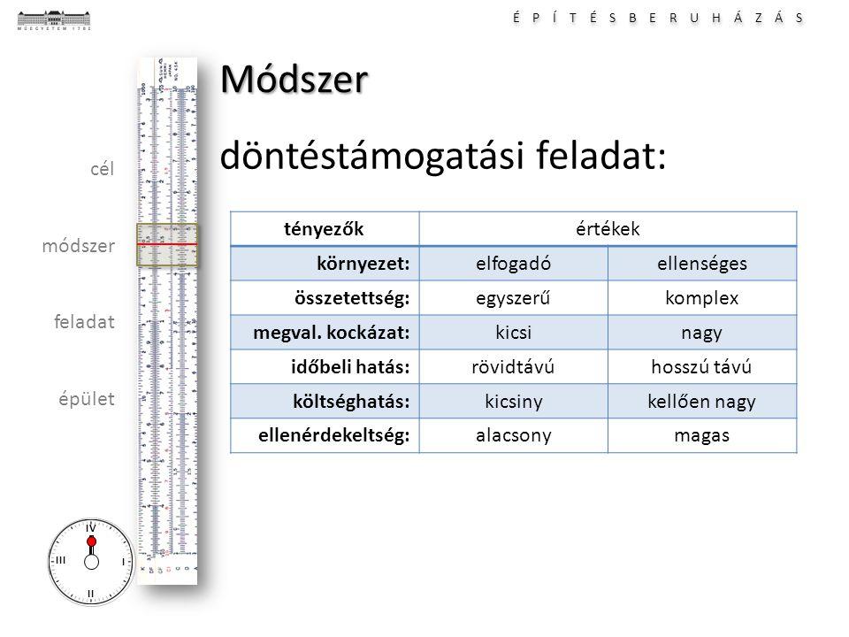 É P Í T É S B E R U H Á Z Á S I II III IV cél módszer feladat épület Módszer döntéstámogatási feladat: tényezőkértékek környezet:elfogadóellenséges összetettség:egyszerűkomplex megval.