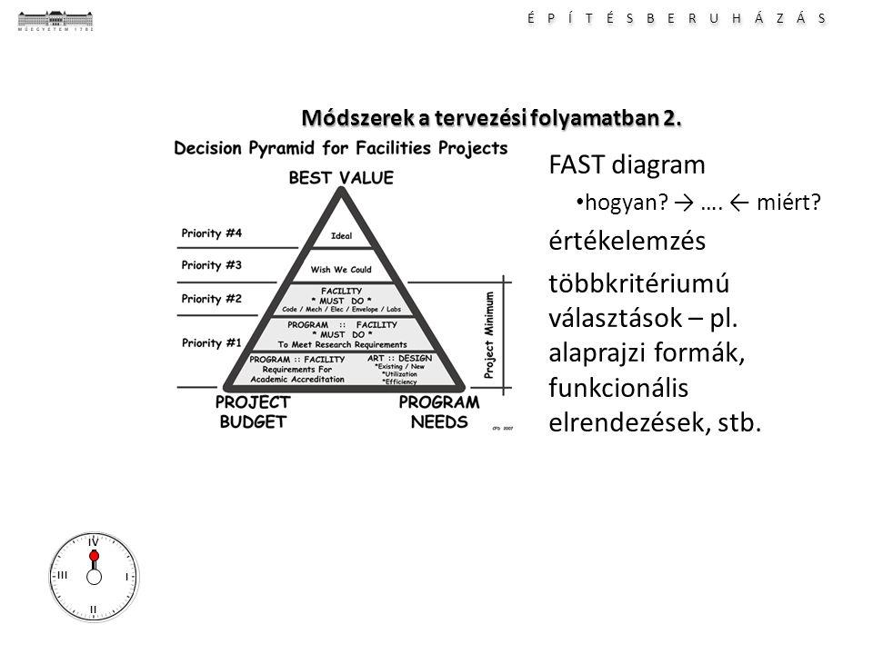 É P Í T É S B E R U H Á Z Á S I II III IV Módszerek a tervezési folyamatban 2. FAST diagram hogyan? → …. ← miért? értékelemzés többkritériumú választá