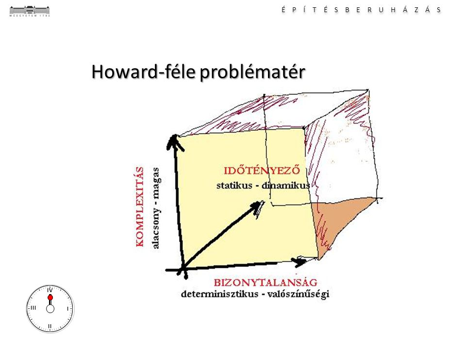 É P Í T É S B E R U H Á Z Á S I II III IV Howard-féle problématér
