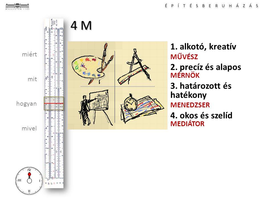 É P Í T É S B E R U H Á Z Á S I II III IV miért mit hogyan mivel 4 M 1. alkotó, kreatív MŰVÉSZ 2. precíz és alapos MÉRNÖK 3. határozott és hatékony ME