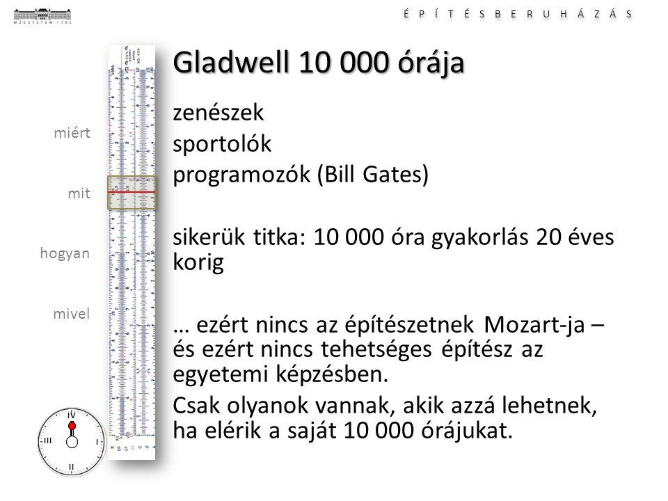 É P Í T É S B E R U H Á Z Á S I II III IV miért mit hogyan mivel Gladwell 10 000 órája zenészek sportolók programozók (Bill Gates) sikerük titka: 10 0