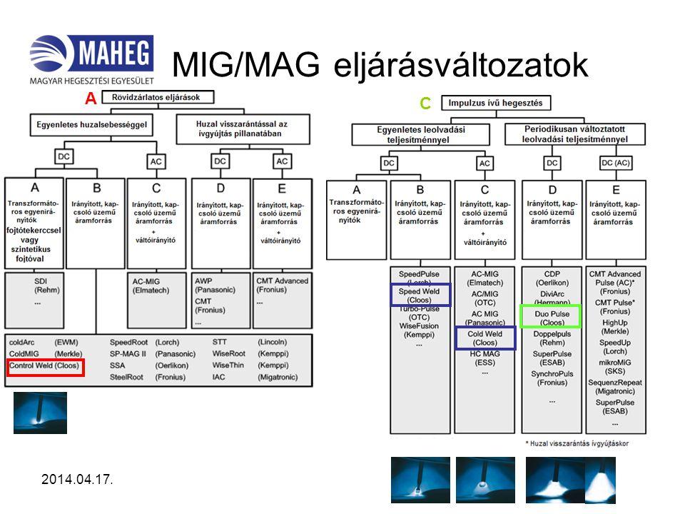 2014.04.17. MIG/MAG eljárásváltozatok A C