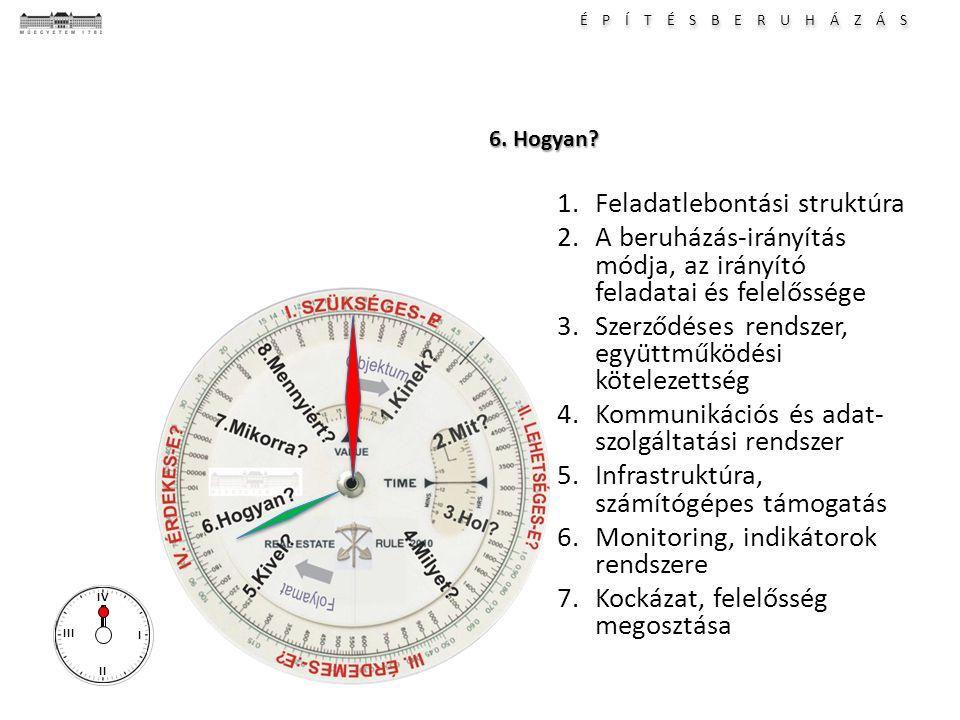 É P Í T É S B E R U H Á Z Á S I II III IV 6. Hogyan? 1.Feladatlebontási struktúra 2.A beruházás-irányítás módja, az irányító feladatai és felelőssége