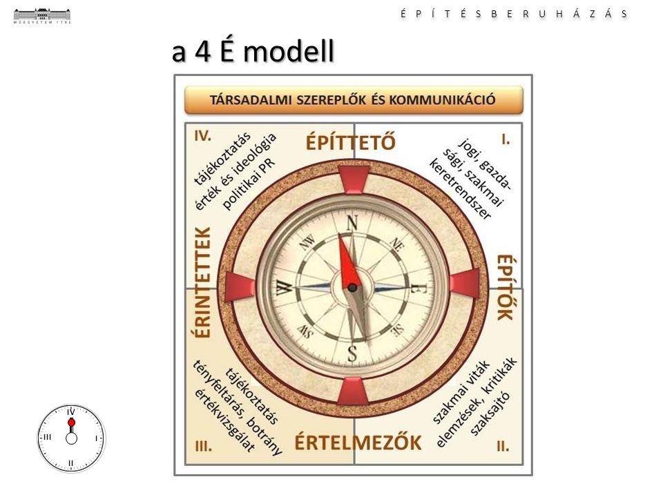 É P Í T É S B E R U H Á Z Á S I II III IV a 4 É modell
