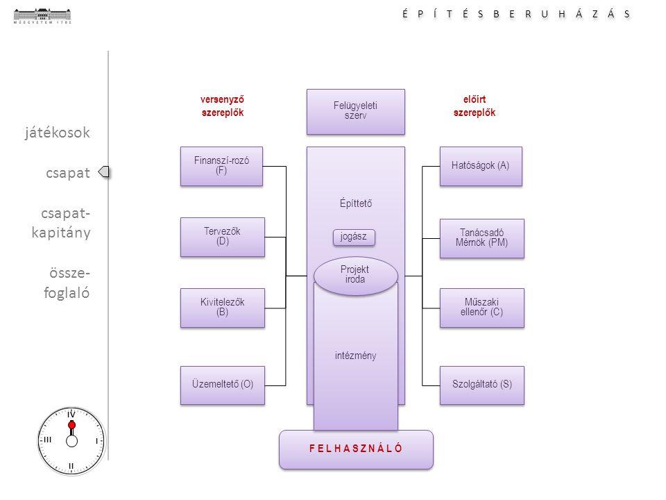 É P Í T É S B E R U H Á Z Á S I II III IV Hatóságok (A) Tanácsadó Mérnök (PM) Tanácsadó Mérnök (PM) Építtető Műszaki ellenőr (C) Műszaki ellenőr (C) Szolgáltató (S) Finanszí-rozó (F) Tervezők (D) Tervezők (D) Kivitelezők (B) Kivitelezők (B) Üzemeltető (O) F E L H A S Z N Á L Ó versenyző szereplők előírt szereplők intézmény Projekt iroda Projekt iroda Felügyeleti szerv Felügyeleti szerv jogász játékosok csapat csapat- kapitány össze- foglaló