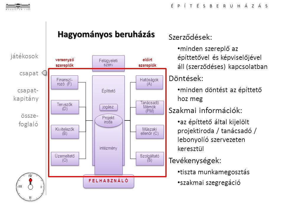 É P Í T É S B E R U H Á Z Á S I II III IV Hagyományos beruházás Szerződések: minden szereplő az építtetővel és képviselőjével áll (szerződéses) kapcsolatban Döntések: minden döntést az építtető hoz meg Szakmai információk: az építtető által kijelölt projektiroda / tanácsadó / lebonyolíó szervezeten keresztül Tevékenységek: tiszta munkamegosztás szakmai szegregáció Hatóságok (A) Tanácsadó Mérnök (PM) Tanácsadó Mérnök (PM) Építtető Műszaki ellenőr (C) Műszaki ellenőr (C) Szolgáltató (S) Finanszí- rozó (F) Tervezők (D) Tervezők (D) Kivitelezők (B) Kivitelezők (B) Üzemeltető (O) F E L H A S Z N Á L Ó versenyző szereplők előírt szereplők intézmény Projekt iroda Projekt iroda Felügyeleti szerv Felügyeleti szerv jogász játékosok csapat csapat- kapitány össze- foglaló
