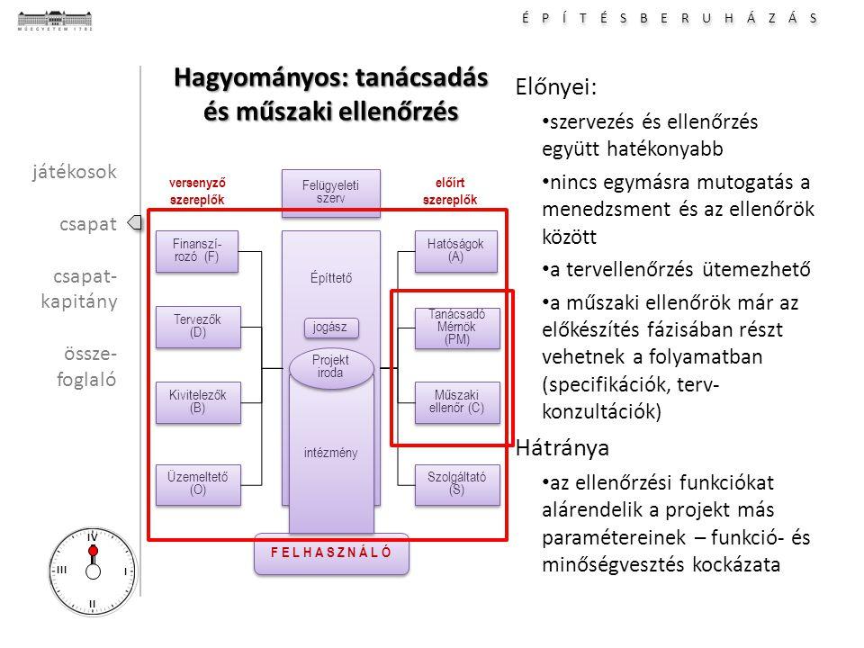 É P Í T É S B E R U H Á Z Á S I II III IV Hagyományos: tanácsadás és műszaki ellenőrzés Előnyei: szervezés és ellenőrzés együtt hatékonyabb nincs egymásra mutogatás a menedzsment és az ellenőrök között a tervellenőrzés ütemezhető a műszaki ellenőrök már az előkészítés fázisában részt vehetnek a folyamatban (specifikációk, terv- konzultációk) Hátránya az ellenőrzési funkciókat alárendelik a projekt más paramétereinek – funkció- és minőségvesztés kockázata Hatóságok (A) Tanácsadó Mérnök (PM) Tanácsadó Mérnök (PM) Építtető Műszaki ellenőr (C) Műszaki ellenőr (C) Szolgáltató (S) Finanszí- rozó (F) Tervezők (D) Tervezők (D) Kivitelezők (B) Kivitelezők (B) Üzemeltető (O) F E L H A S Z N Á L Ó versenyző szereplők előírt szereplők intézmény Projekt iroda Projekt iroda Felügyeleti szerv Felügyeleti szerv jogász játékosok csapat csapat- kapitány össze- foglaló