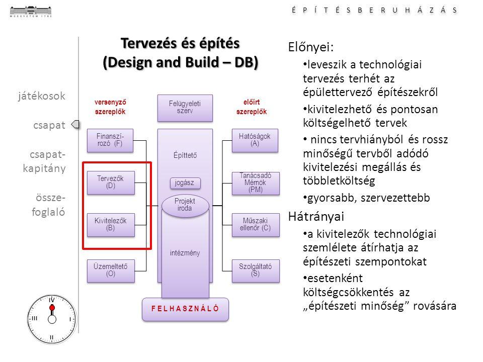 """É P Í T É S B E R U H Á Z Á S I II III IV Tervezés és építés (Design and Build – DB) Előnyei: leveszik a technológiai tervezés terhét az épülettervező építészekről kivitelezhető és pontosan költségelhető tervek nincs tervhiányból és rossz minőségű tervből adódó kivitelezési megállás és többletköltség gyorsabb, szervezettebb Hátrányai a kivitelezők technológiai szemlélete átírhatja az építészeti szempontokat esetenként költségcsökkentés az """"építészeti minőség rovására Hatóságok (A) Tanácsadó Mérnök (PM) Tanácsadó Mérnök (PM) Építtető Műszaki ellenőr (C) Műszaki ellenőr (C) Szolgáltató (S) Finanszí- rozó (F) Tervezők (D) Tervezők (D) Kivitelezők (B) Kivitelezők (B) Üzemeltető (O) F E L H A S Z N Á L Ó versenyző szereplők előírt szereplők intézmény Projekt iroda Projekt iroda Felügyeleti szerv Felügyeleti szerv jogász játékosok csapat csapat- kapitány össze- foglaló"""