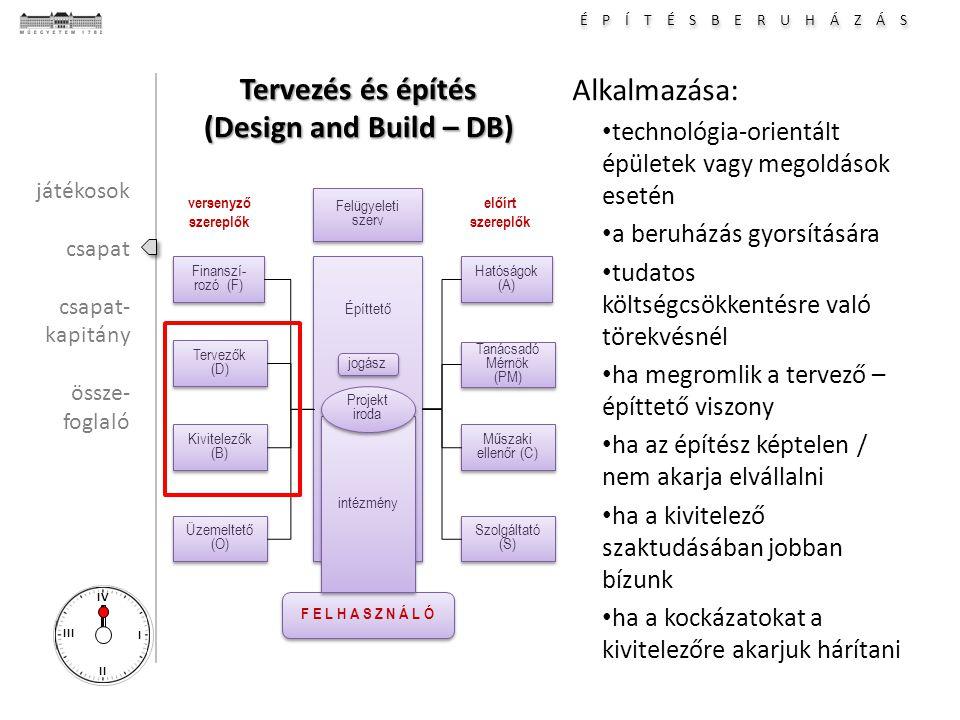É P Í T É S B E R U H Á Z Á S I II III IV Tervezés és építés (Design and Build – DB) Alkalmazása: technológia-orientált épületek vagy megoldások esetén a beruházás gyorsítására tudatos költségcsökkentésre való törekvésnél ha megromlik a tervező – építtető viszony ha az építész képtelen / nem akarja elvállalni ha a kivitelező szaktudásában jobban bízunk ha a kockázatokat a kivitelezőre akarjuk hárítani Hatóságok (A) Tanácsadó Mérnök (PM) Tanácsadó Mérnök (PM) Építtető Műszaki ellenőr (C) Műszaki ellenőr (C) Szolgáltató (S) Finanszí- rozó (F) Tervezők (D) Tervezők (D) Kivitelezők (B) Kivitelezők (B) Üzemeltető (O) F E L H A S Z N Á L Ó versenyző szereplők előírt szereplők intézmény Projekt iroda Projekt iroda Felügyeleti szerv Felügyeleti szerv jogász játékosok csapat csapat- kapitány össze- foglaló