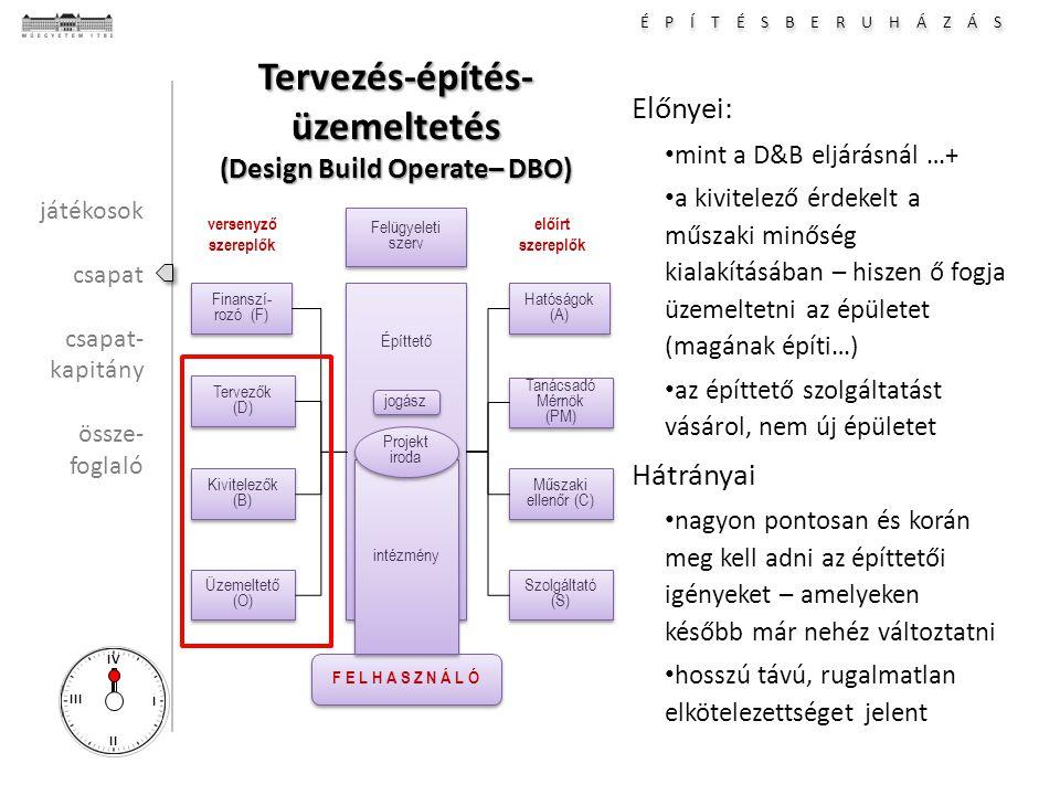 É P Í T É S B E R U H Á Z Á S I II III IV Tervezés-építés- üzemeltetés (Design Build Operate– DBO) Előnyei: mint a D&B eljárásnál …+ a kivitelező érdekelt a műszaki minőség kialakításában – hiszen ő fogja üzemeltetni az épületet (magának építi…) az építtető szolgáltatást vásárol, nem új épületet Hátrányai nagyon pontosan és korán meg kell adni az építtetői igényeket – amelyeken később már nehéz változtatni hosszú távú, rugalmatlan elkötelezettséget jelent Hatóságok (A) Tanácsadó Mérnök (PM) Tanácsadó Mérnök (PM) Építtető Műszaki ellenőr (C) Műszaki ellenőr (C) Szolgáltató (S) Finanszí- rozó (F) Tervezők (D) Tervezők (D) Kivitelezők (B) Kivitelezők (B) Üzemeltető (O) F E L H A S Z N Á L Ó versenyző szereplők előírt szereplők intézmény Projekt iroda Projekt iroda Felügyeleti szerv Felügyeleti szerv jogász játékosok csapat csapat- kapitány össze- foglaló