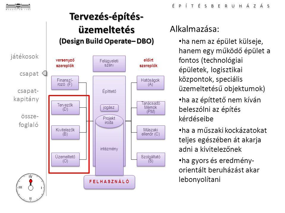 É P Í T É S B E R U H Á Z Á S I II III IV Alkalmazása: ha nem az épület külseje, hanem egy működő épület a fontos (technológiai épületek, logisztikai