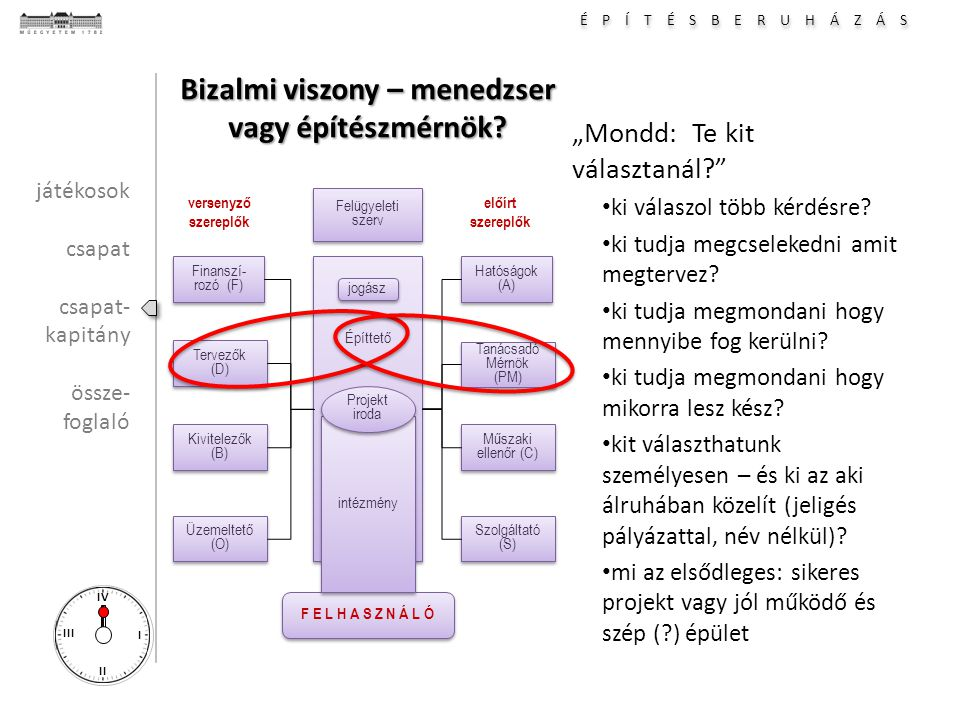 É P Í T É S B E R U H Á Z Á S I II III IV Bizalmi viszony – menedzser vagy építészmérnök.