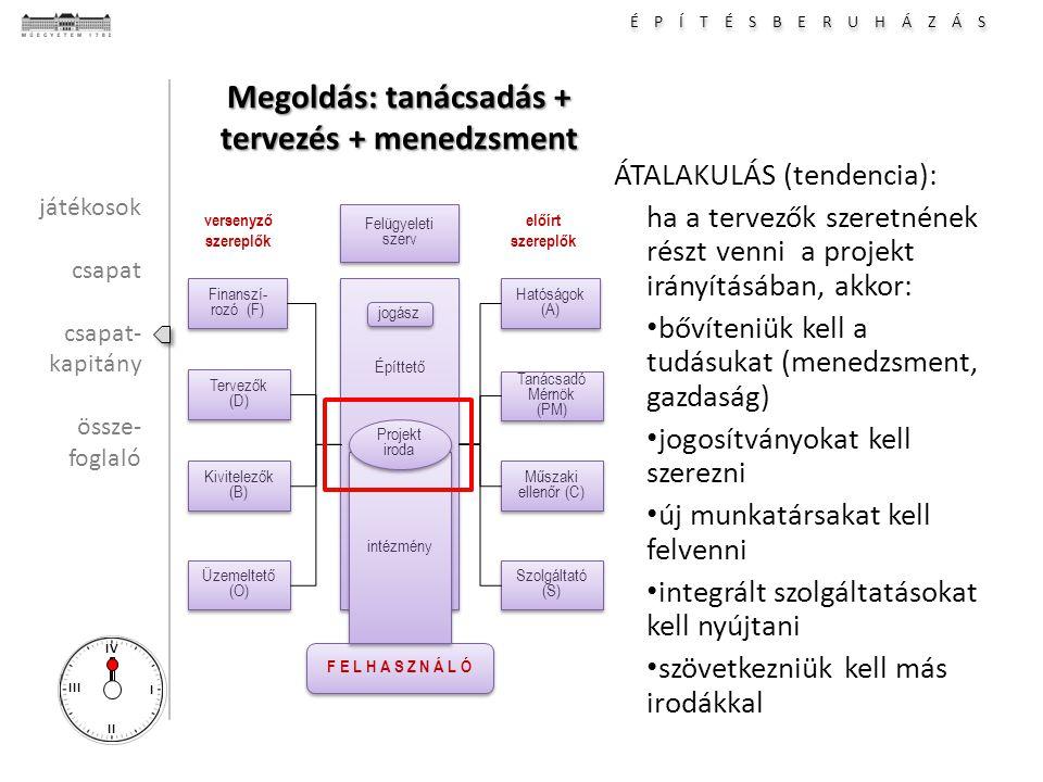 É P Í T É S B E R U H Á Z Á S I II III IV Megoldás: tanácsadás + tervezés + menedzsment ÁTALAKULÁS (tendencia): ha a tervezők szeretnének részt venni a projekt irányításában, akkor: bővíteniük kell a tudásukat (menedzsment, gazdaság) jogosítványokat kell szerezni új munkatársakat kell felvenni integrált szolgáltatásokat kell nyújtani szövetkezniük kell más irodákkal Hatóságok (A) Tanácsadó Mérnök (PM) Tanácsadó Mérnök (PM) Építtető Műszaki ellenőr (C) Műszaki ellenőr (C) Szolgáltató (S) Finanszí- rozó (F) Tervezők (D) Tervezők (D) Kivitelezők (B) Kivitelezők (B) Üzemeltető (O) F E L H A S Z N Á L Ó versenyző szereplők előírt szereplők intézmény Projekt iroda Projekt iroda Felügyeleti szerv Felügyeleti szerv jogász játékosok csapat csapat- kapitány össze- foglaló