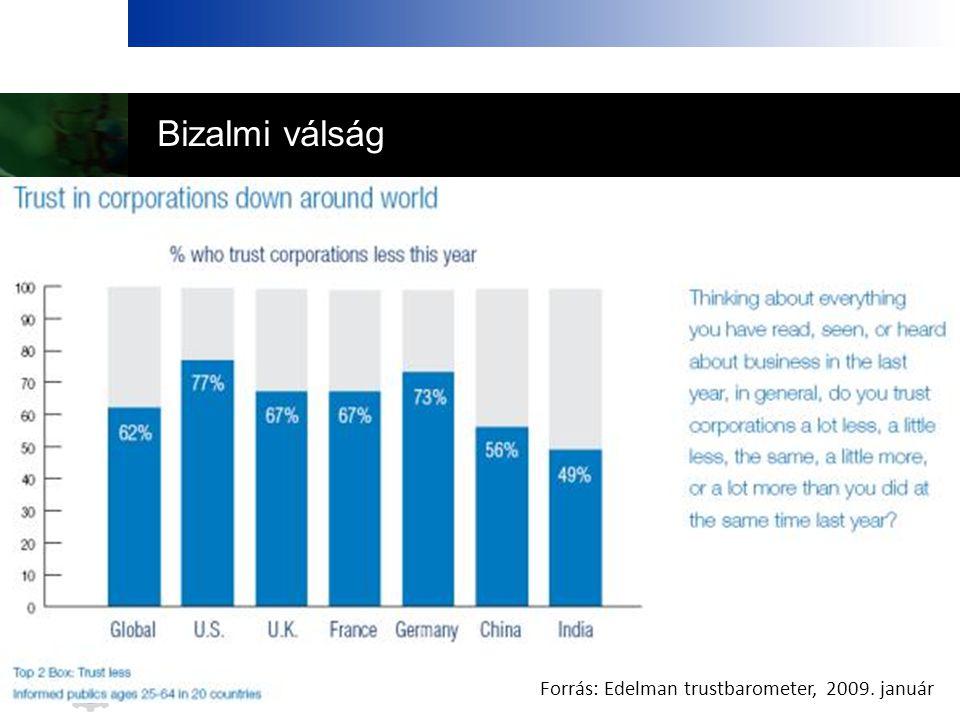 Bizalmi válság Forrás: Edelman trustbarometer, 2009. január