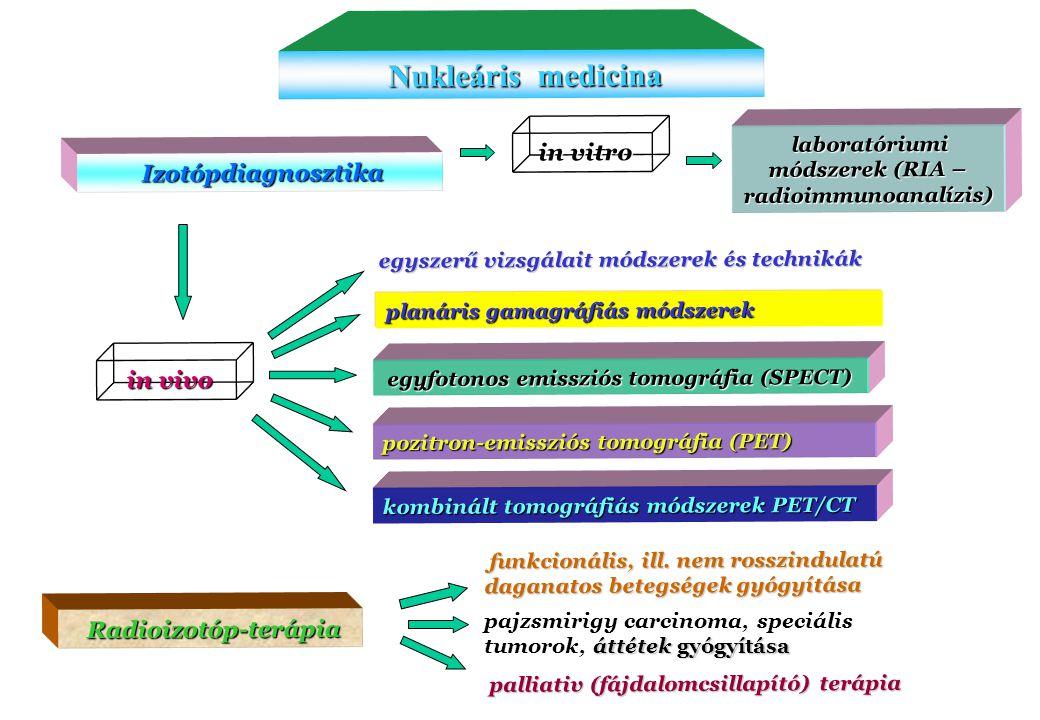 17 Nukleáris medicina Nukleáris medicina egyszerű vizsgálait módszerek és technikák Radioizotóp-terápia Radioizotóp-terápia in vitro in vitro laboratóriumi módszerek (RIA – radioimmunoanalízis) laboratóriumi módszerek (RIA – radioimmunoanalízis) in vivo in vivo Izotópdiagnosztika Izotópdiagnosztika planáris gamagráfiás módszerek palliativ (fájdalomcsillapító) terápia palliativ (fájdalomcsillapító) terápia funkcionális, ill.