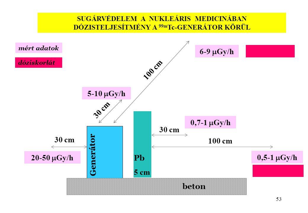 53 beton Generátor Pb 5 cm 30 cm 100 cm 20-50  Gy/h 0,7-1  Gy/h 5-10  Gy/h 0,5-1  Gy/h 6-9  Gy/h mért adatok dóziskorlát SUGÁRVÉDELEM A NUKLEÁRIS MEDICINÁBAN DÓZISTELJESÍTMÉNY A 99m Tc-GENERÁTOR KÖRÜL