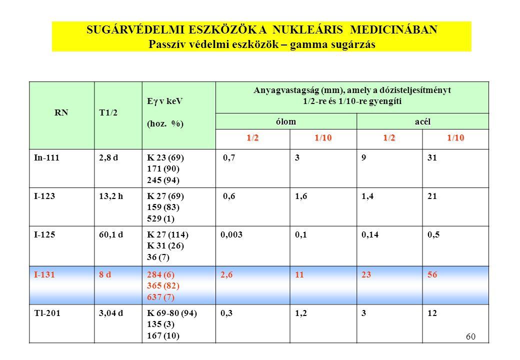 60 RNT1/2 E  v keV (hoz.