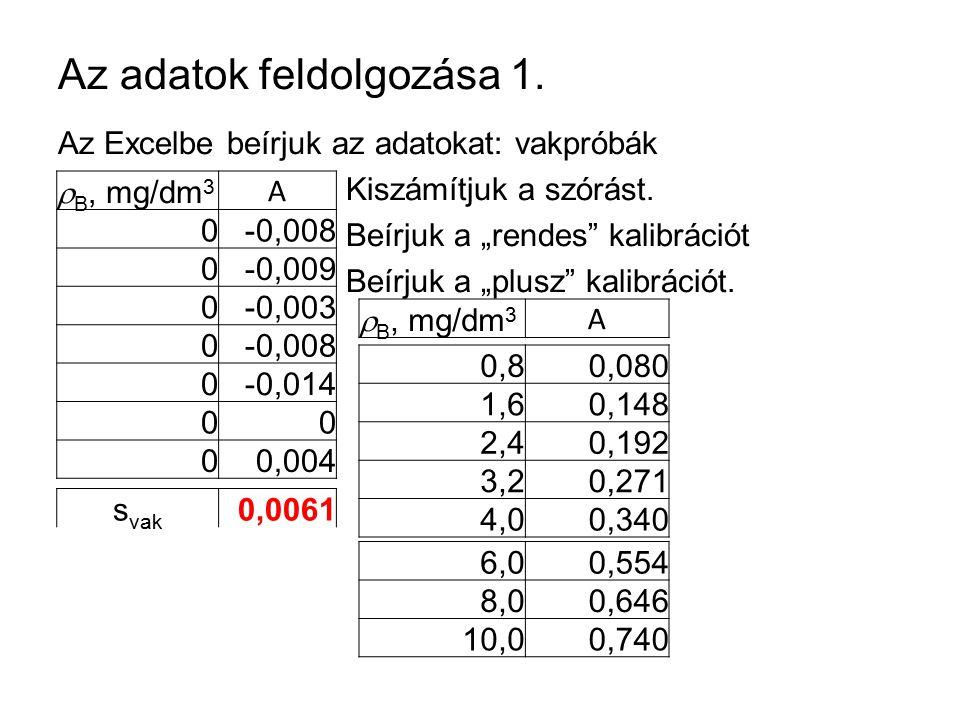 """Az adatok feldolgozása 1. Az Excelbe beírjuk az adatokat: vakpróbák Kiszámítjuk a szórást. Beírjuk a """"rendes"""" kalibrációt Beírjuk a """"plusz"""" kalibráció"""