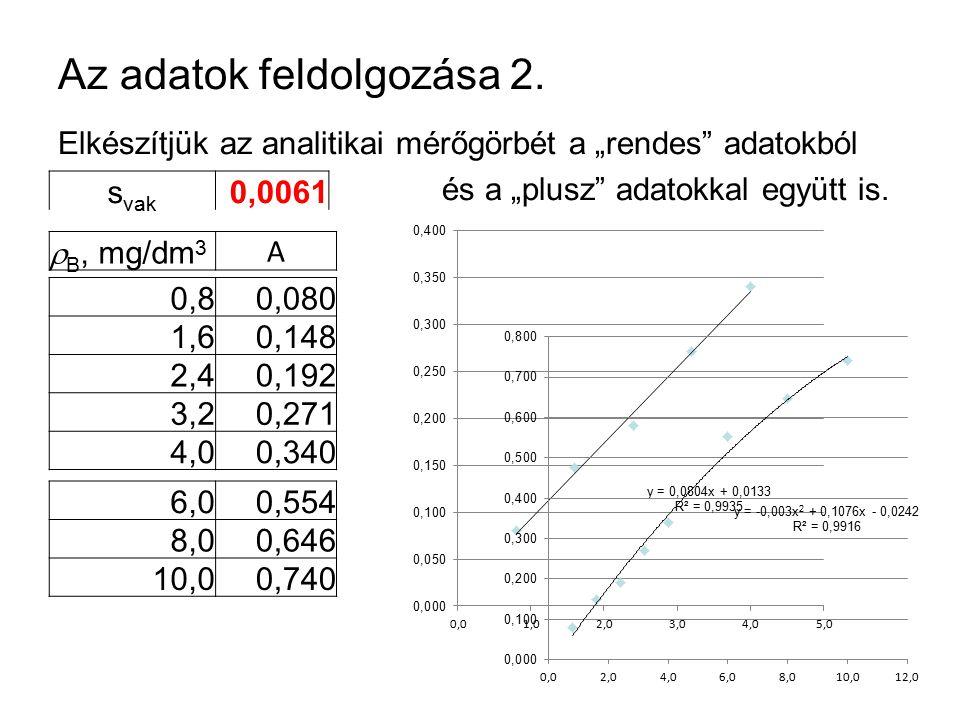 """Az adatok feldolgozása 2. Elkészítjük az analitikai mérőgörbét a """"rendes"""" adatokból és a """"plusz"""" adatokkal együtt is. s vak 0,0061  B, mg/dm 3 A 0,80"""
