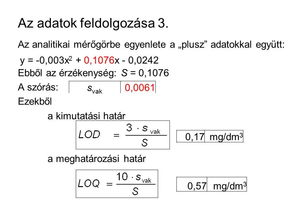 """Az adatok feldolgozása 3. Az analitikai mérőgörbe egyenlete a """"plusz"""" adatokkal együtt: Ebből az érzékenység: S = 0,1076 A szórás: Ezekből a kimutatás"""