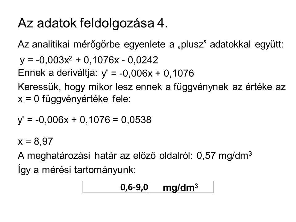 """Az adatok feldolgozása 4. Az analitikai mérőgörbe egyenlete a """"plusz"""" adatokkal együtt: Ennek a deriváltja: Keressük, hogy mikor lesz ennek a függvény"""