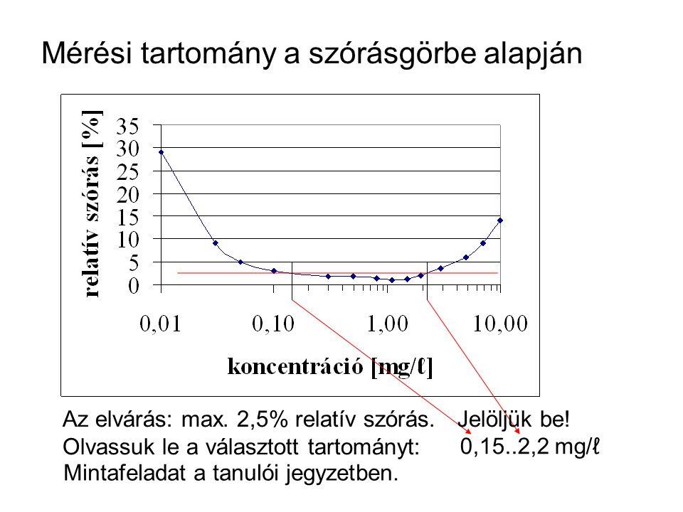 Mérési tartomány a szórásgörbe alapján Az elvárás: max. 2,5% relatív szórás. Olvassuk le a választott tartományt: 0,15..2,2 mg/ℓ Mintafeladat a tanuló