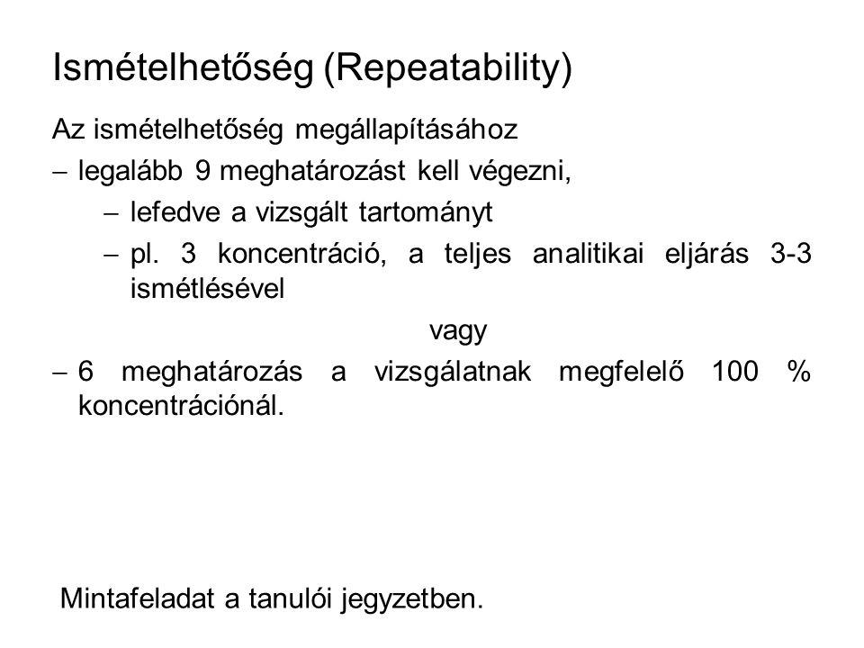 Ismételhetőség (Repeatability) Az ismételhetőség megállapításához  legalább 9 meghatározást kell végezni,  lefedve a vizsgált tartományt  pl. 3 kon