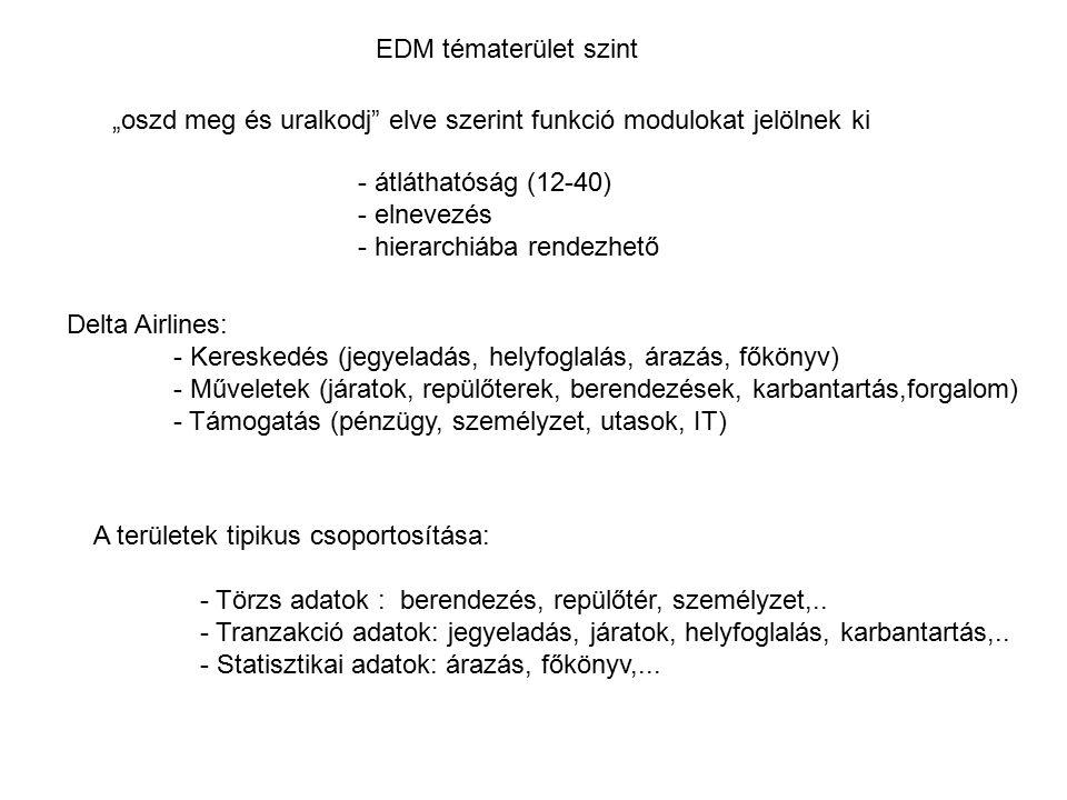 """EDM tématerület szint """"oszd meg és uralkodj"""" elve szerint funkció modulokat jelölnek ki - átláthatóság (12-40) - elnevezés - hierarchiába rendezhető D"""