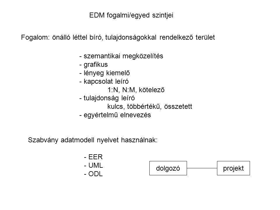 EDM fogalmi/egyed szintjei Fogalom: önálló léttel bíró, tulajdonságokkal rendelkező terület - szemantikai megközelítés - grafikus - lényeg kiemelő - k