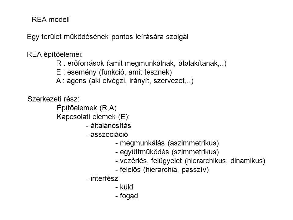 REA modell Egy terület működésének pontos leírására szolgál REA építőelemei: R : erőforrások (amit megmunkálnak, átalakítanak,..) E : esemény (funkció