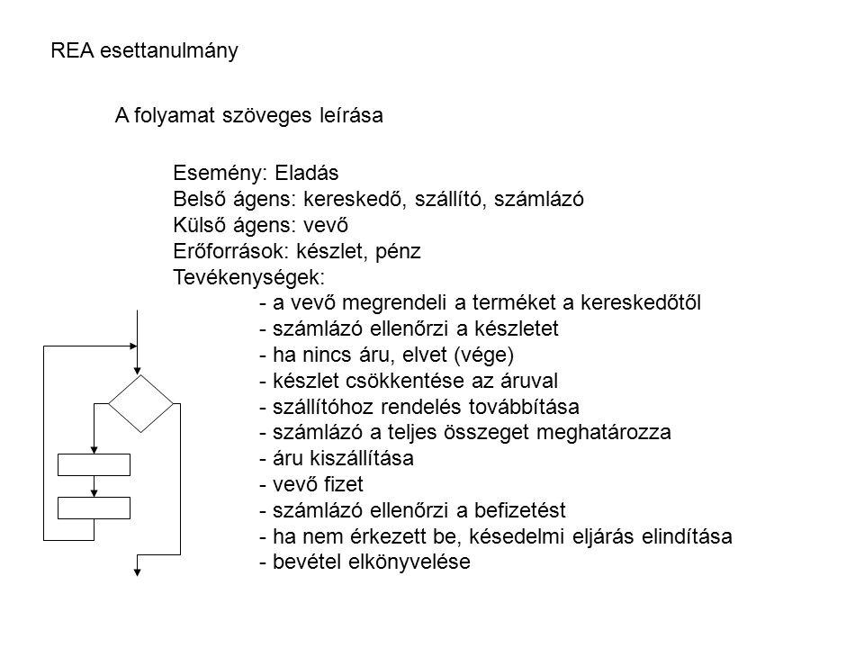 REA esettanulmány A folyamat szöveges leírása Esemény: Eladás Belső ágens: kereskedő, szállító, számlázó Külső ágens: vevő Erőforrások: készlet, pénz