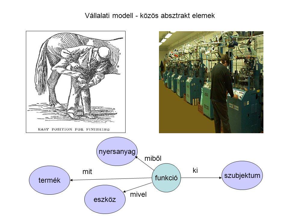 Vállalati modell - közös absztrakt elemek funkció szubjektum termék eszköz mit mivel ki nyersanyag miből